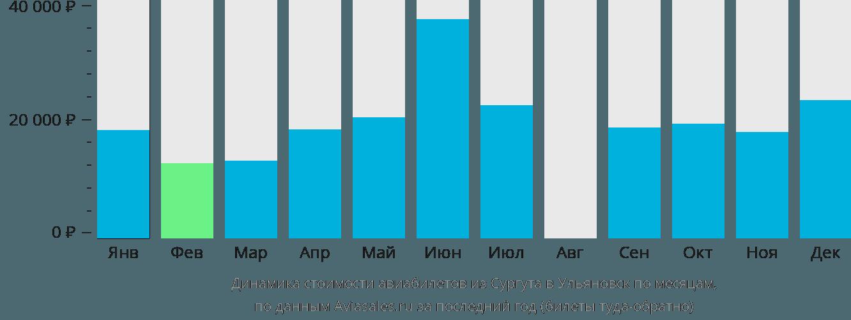 Динамика стоимости авиабилетов из Сургута в Ульяновск по месяцам
