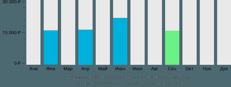 Динамика стоимости авиабилетов из Сургута в Курск по месяцам