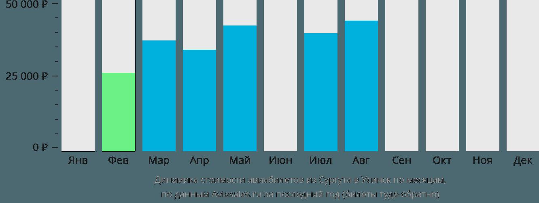 Динамика стоимости авиабилетов из Сургута в Усинск по месяцам