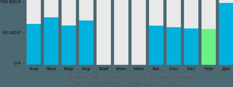 Динамика стоимости авиабилетов из Сургута на Самуи по месяцам
