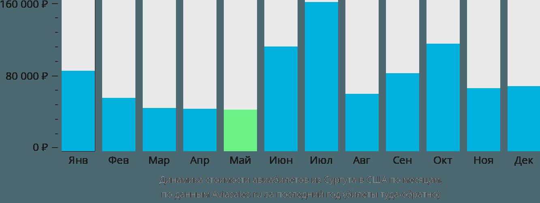 Динамика стоимости авиабилетов из Сургута в США по месяцам