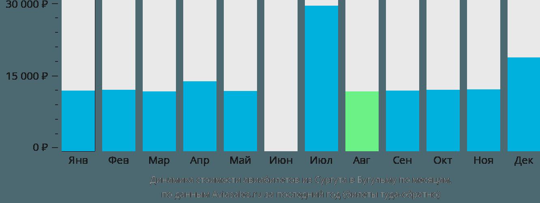 Динамика стоимости авиабилетов из Сургута в Бугульму по месяцам