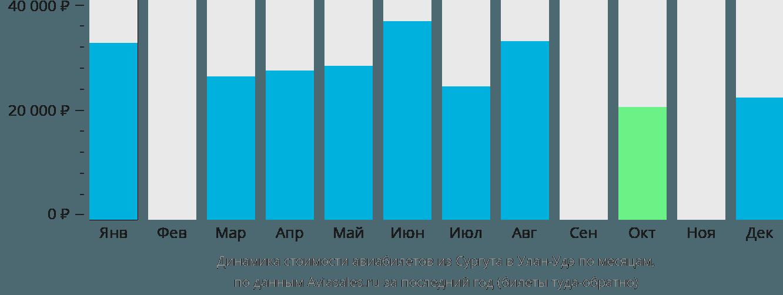 Динамика стоимости авиабилетов из Сургута в Улан-Удэ по месяцам