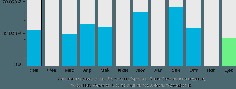 Динамика стоимости авиабилетов из Сургута в Южно-Сахалинск по месяцам
