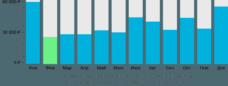 Динамика стоимости авиабилетов из Сургута в Узбекистан по месяцам