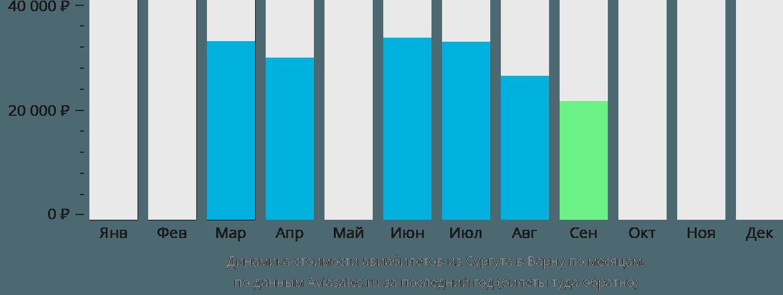 Динамика стоимости авиабилетов из Сургута в Варну по месяцам