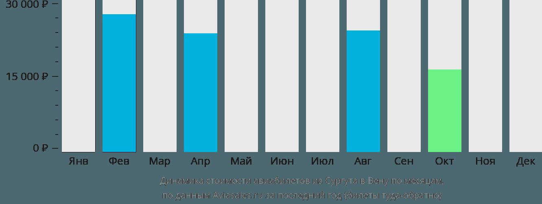 Динамика стоимости авиабилетов из Сургута в Вену по месяцам