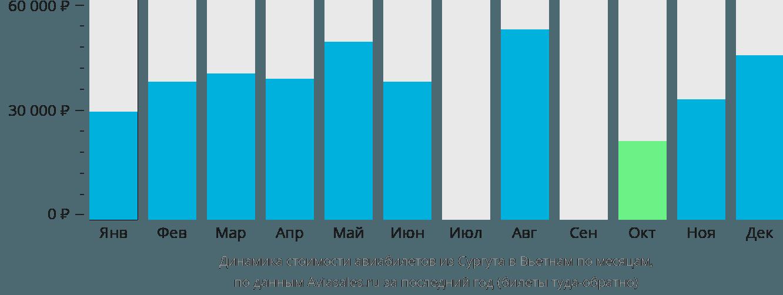 Динамика стоимости авиабилетов из Сургута в Вьетнам по месяцам