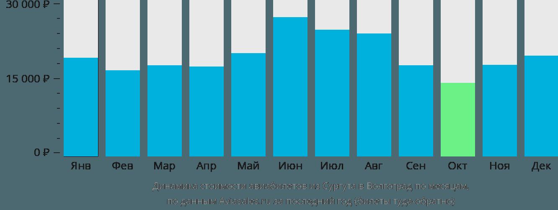 Динамика стоимости авиабилетов из Сургута в Волгоград по месяцам