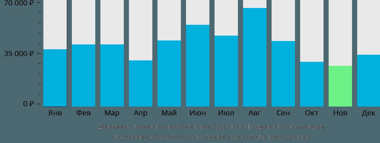 Динамика стоимости авиабилетов из Сургута во Владивосток по месяцам