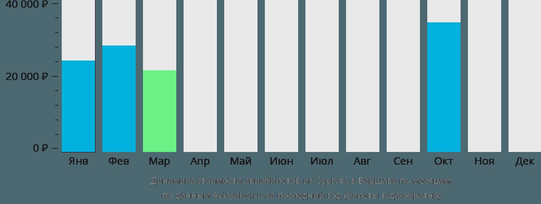 Динамика стоимости авиабилетов из Сургута в Варшаву по месяцам
