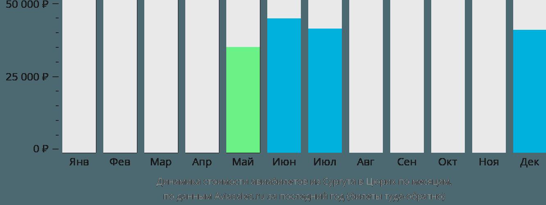 Динамика стоимости авиабилетов из Сургута в Цюрих по месяцам