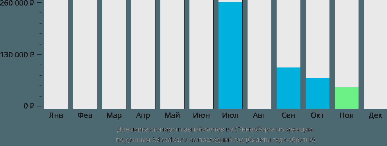 Динамика стоимости авиабилетов из Сённерборга по месяцам