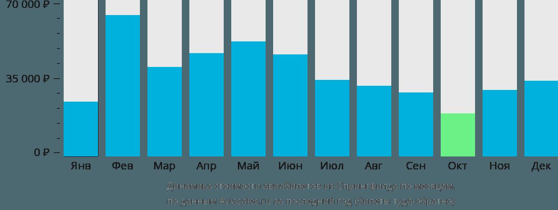 Динамика стоимости авиабилетов из Спрингфилда по месяцам