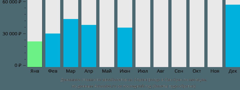 Динамика стоимости авиабилетов из Спрингфилда в Сан-Хуан по месяцам