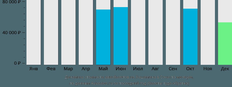 Динамика стоимости авиабилетов из Хошимина в Сочи по месяцам