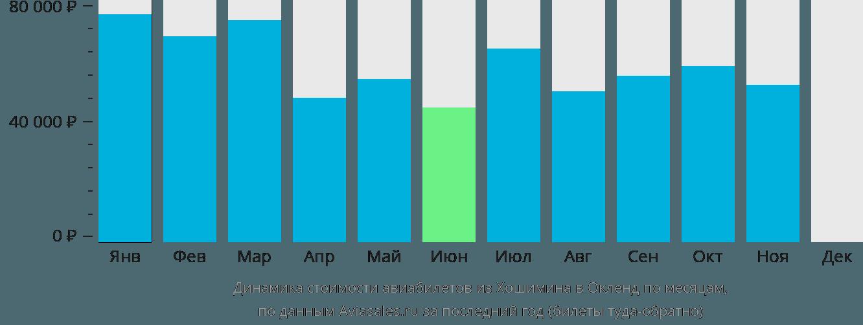 Динамика стоимости авиабилетов из Хошимина в Окленд по месяцам