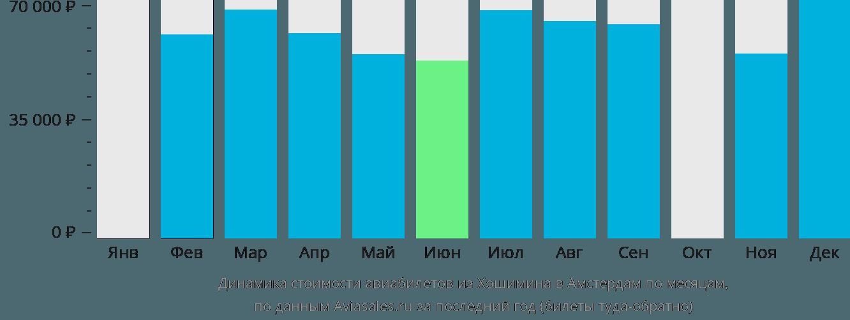 Динамика стоимости авиабилетов из Хошимина в Амстердам по месяцам