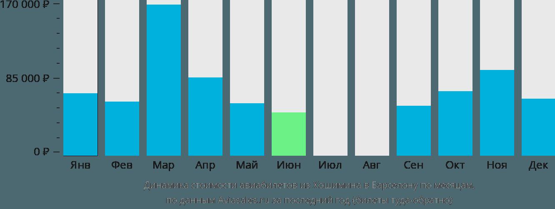 Динамика стоимости авиабилетов из Хошимина в Барселону по месяцам