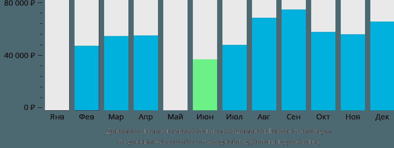 Динамика стоимости авиабилетов из Хошимина в Берлин по месяцам