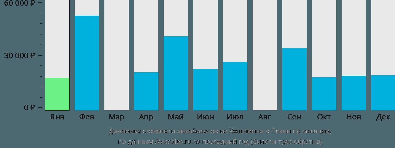 Динамика стоимости авиабилетов из Хошимина в Пекин по месяцам