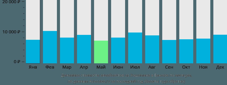 Динамика стоимости авиабилетов из Хошимина в Бангкок по месяцам