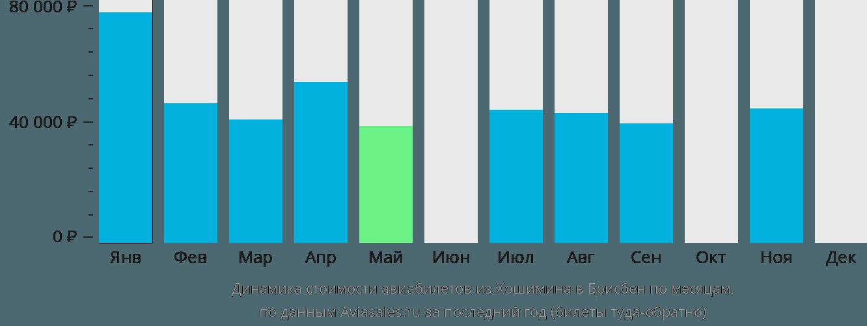 Динамика стоимости авиабилетов из Хошимина в Брисбен по месяцам