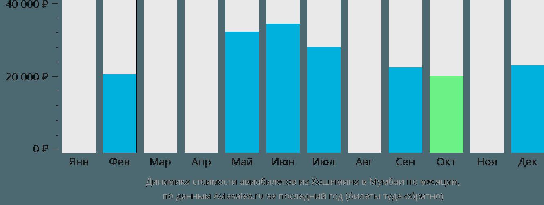 Динамика стоимости авиабилетов из Хошимина в Мумбаи по месяцам