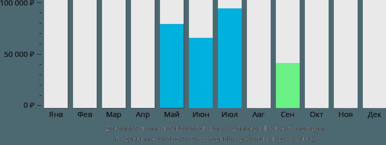 Динамика стоимости авиабилетов из Хошимина в Бостон по месяцам