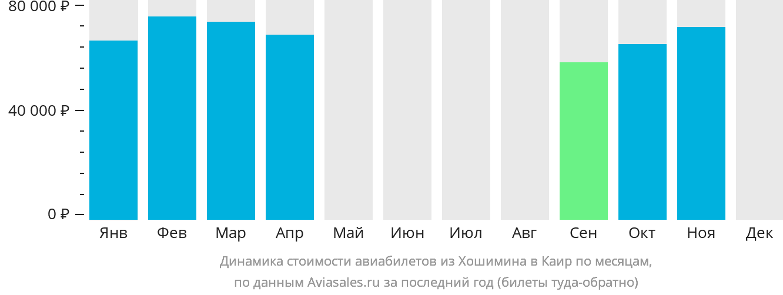 Динамика стоимости авиабилетов из Хошимина в Каир по месяцам