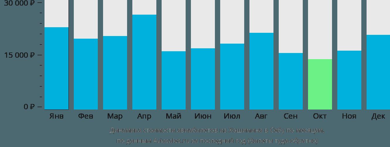 Динамика стоимости авиабилетов из Хошимина в Себу по месяцам