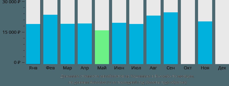 Динамика стоимости авиабилетов из Хошимина в Коломбо по месяцам