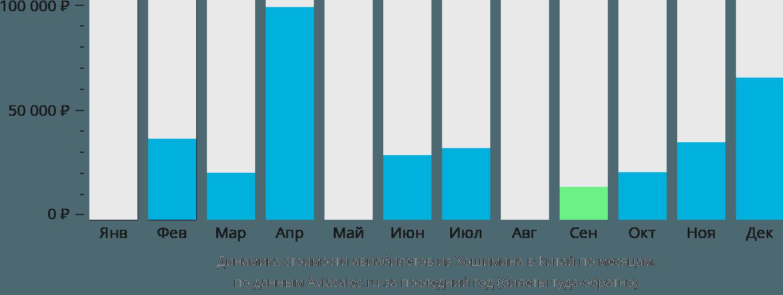 Динамика стоимости авиабилетов из Хошимина в Китай по месяцам