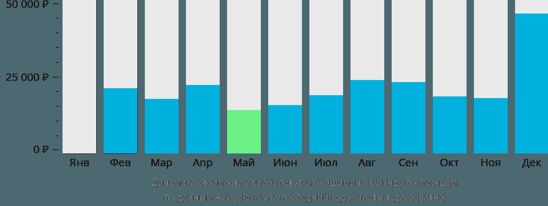 Динамика стоимости авиабилетов из Хошимина в Чэнду по месяцам