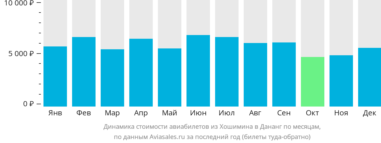 Динамика стоимости авиабилетов из Хошимина в Дананг по месяцам