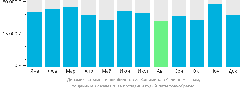 Динамика стоимости авиабилетов из Хошимина в Дели по месяцам