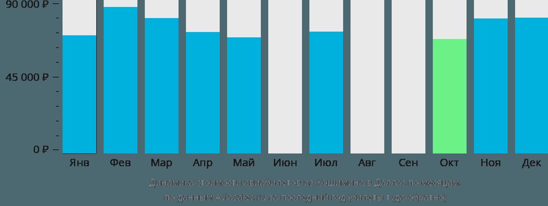 Динамика стоимости авиабилетов из Хошимина в Даллас по месяцам