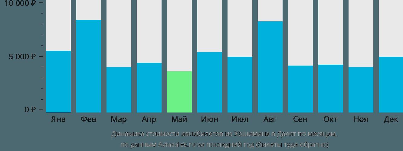 Динамика стоимости авиабилетов из Хошимина в Далат по месяцам