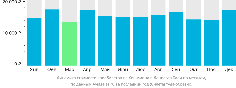 Динамика стоимости авиабилетов из Хошимина в Денпасар Бали по месяцам