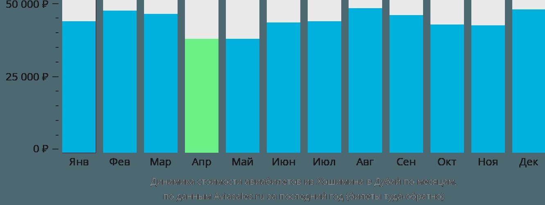 Динамика стоимости авиабилетов из Хошимина в Дубай по месяцам