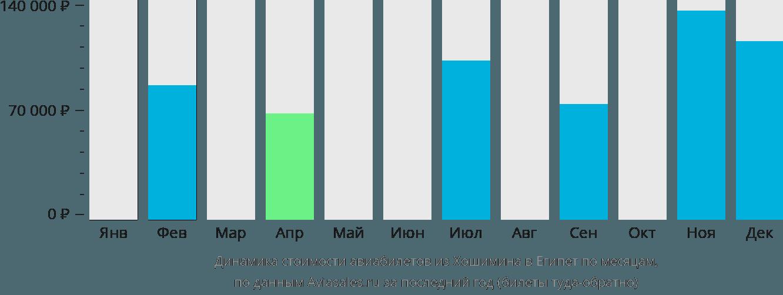 Динамика стоимости авиабилетов из Хошимина в Египет по месяцам