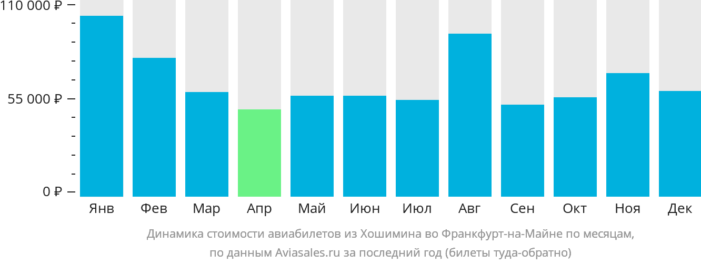 Динамика стоимости авиабилетов из Хошимина во Франкфурт-на-Майне по месяцам