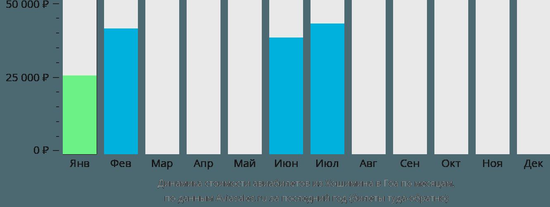Динамика стоимости авиабилетов из Хошимина в Гоа по месяцам
