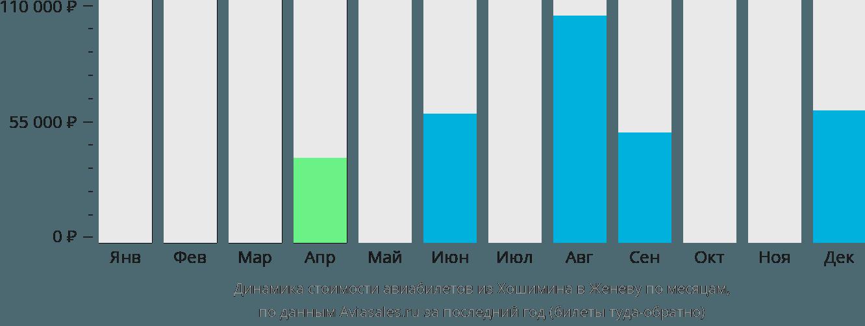 Динамика стоимости авиабилетов из Хошимина в Женеву по месяцам