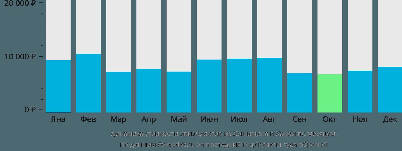 Динамика стоимости авиабилетов из Хошимина в Ханой по месяцам