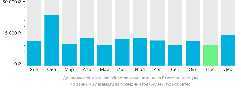 Динамика стоимости авиабилетов из Хошимина на Пхукет по месяцам