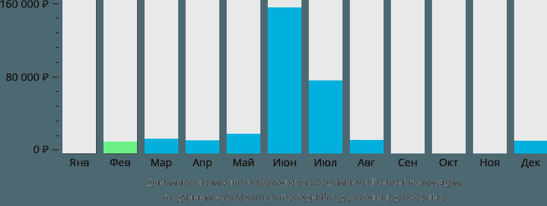 Динамика стоимости авиабилетов из Хошимина в Гонконг по месяцам