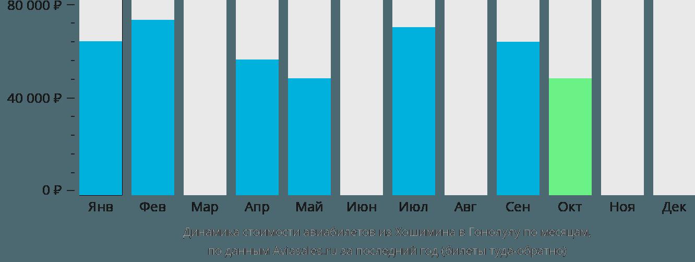 Динамика стоимости авиабилетов из Хошимина в Гонолулу по месяцам