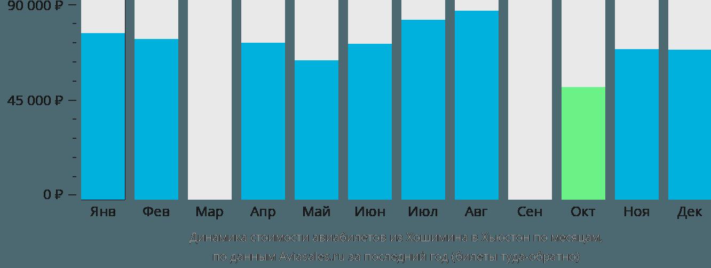 Динамика стоимости авиабилетов из Хошимина в Хьюстон по месяцам