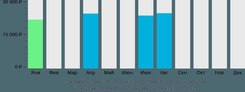 Динамика стоимости авиабилетов из Хошимина в Харбин по месяцам